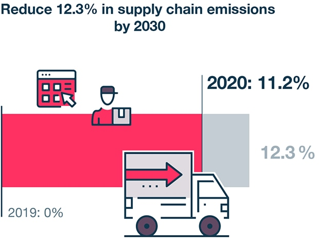 Supply chain emissions by 2030